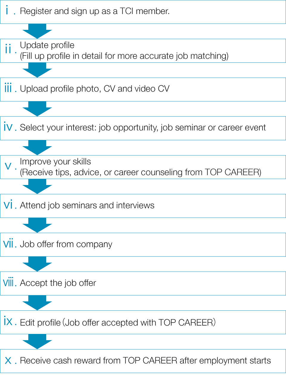 top career international about us workflow find your global career or work in and overseas